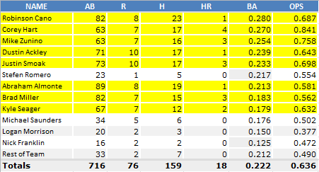 Mariners_Averages_April_25