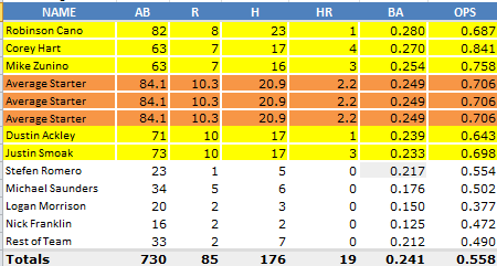 Mariners_Averages_April_25_Average