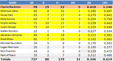 Mariners_Averages_April_25_Blackmon