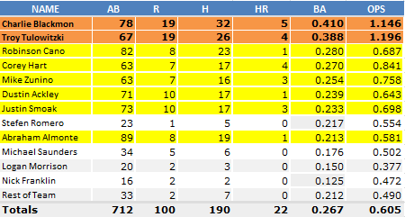 Mariners_Averages_April_25_Tulowitski