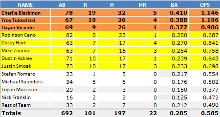 Mariners_Averages_April_25_Viciedo